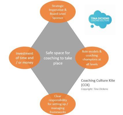 CCK Diagram