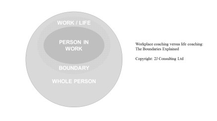 Workplace versus life coaching boundaries Feb 17
